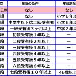 剣道【段位】取得年齢と合格率は