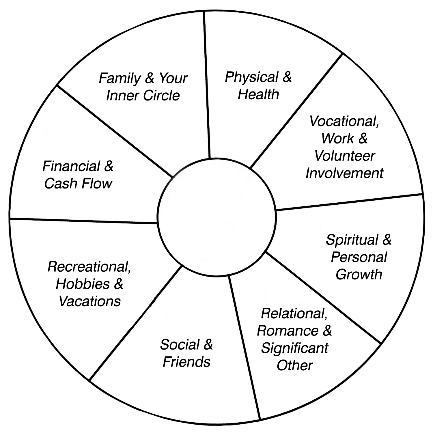 Ken Donaldson Lmhc Whole Life Balance Wheel Assessment