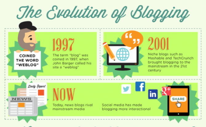 The Evolution of Blogging