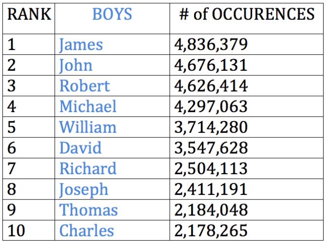 Top Boys Names 1916-2015