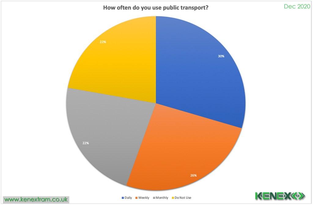 kenex tram survey 2020