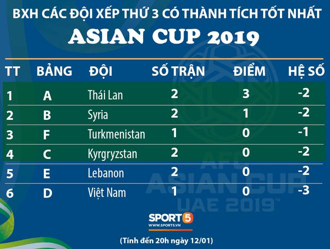 Thua Iran, tuyển Việt Nam bật khỏi top 4 đội xếp thứ 3 có thành tích tốt nhất - Ảnh 1.