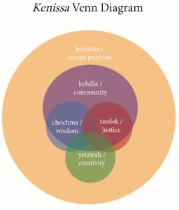 Kenissa venn diagram: A large peach circle labeled kedusha / sacred purpose encloses several overlapping circles. The largest of these is a purple circle labeled kehilla / community; overlapping a small portion of the bottom of this circle is a smaller green circle labeled yetzirah / creativity. Almost enclosed by the purple circle and overlapping both each other and the green circle, are a blue circle labeled chochma / wisdom and a red circle labeled tzedek / justice.