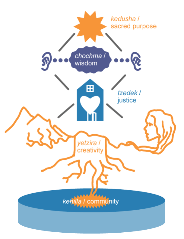 conceptual frameworks 2019_bronstein 1