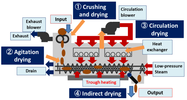 Four methods of drying process