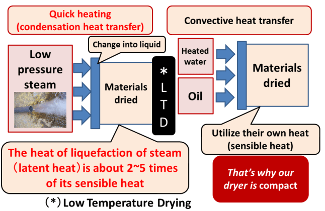 The heat capacity of the latent heat of the steam is about 2-5 times as large as that one of oil or hot water.