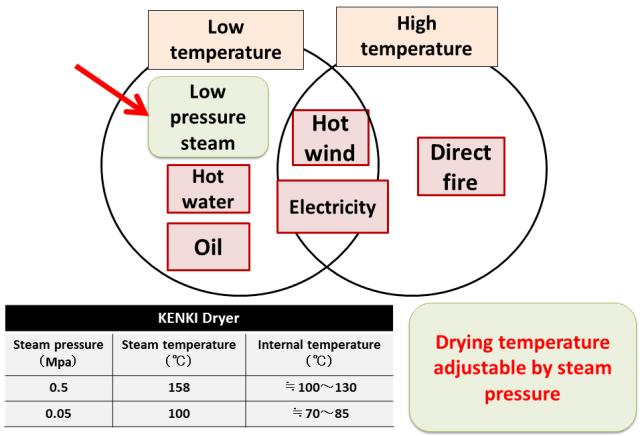 steam pressure sludge drying kenki dryer