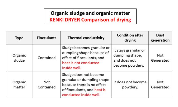 comparsion organic sludge & organic matter drying 10.11.2017