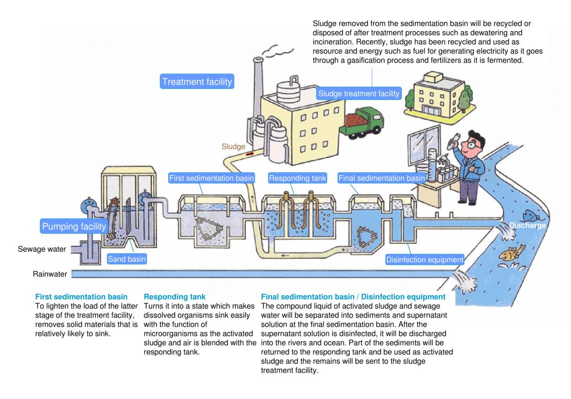 waste water treatment sludge drying KENKI DRYER 16/9/2018
