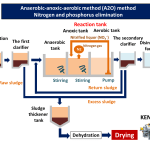 Anaerobic-anoxic-aerobic method waste water treatment sludge dryer kenki dryer 29/3/2020