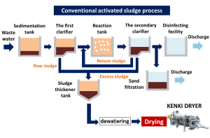conventional avtivated sludge process wastewater treatment sludge drying 24/05/2020
