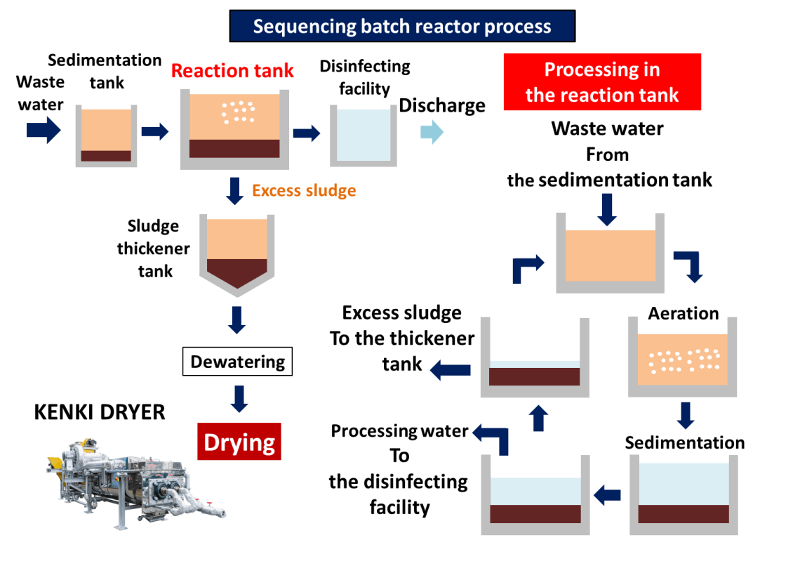 sequencing batch reactor process wastewater treatment sluge dryer kenki dryer 24/05/2020