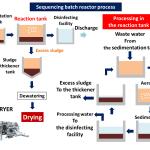 sequencing batch reactor process wastewater treatment sluge dryer kenki dryer 24/05/2020