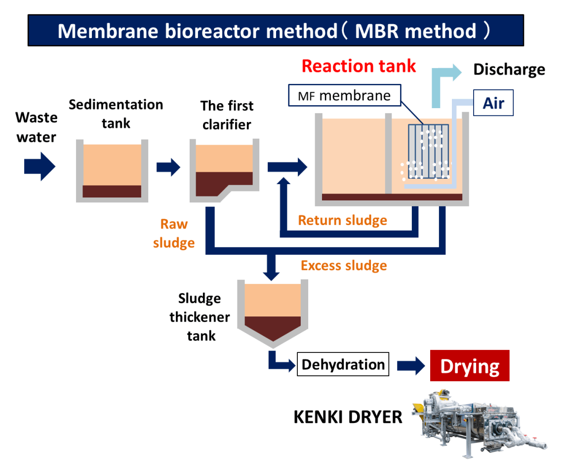 membrane bioreactor method MBR method sludge dryer KENKI DRYER 09/05/2020