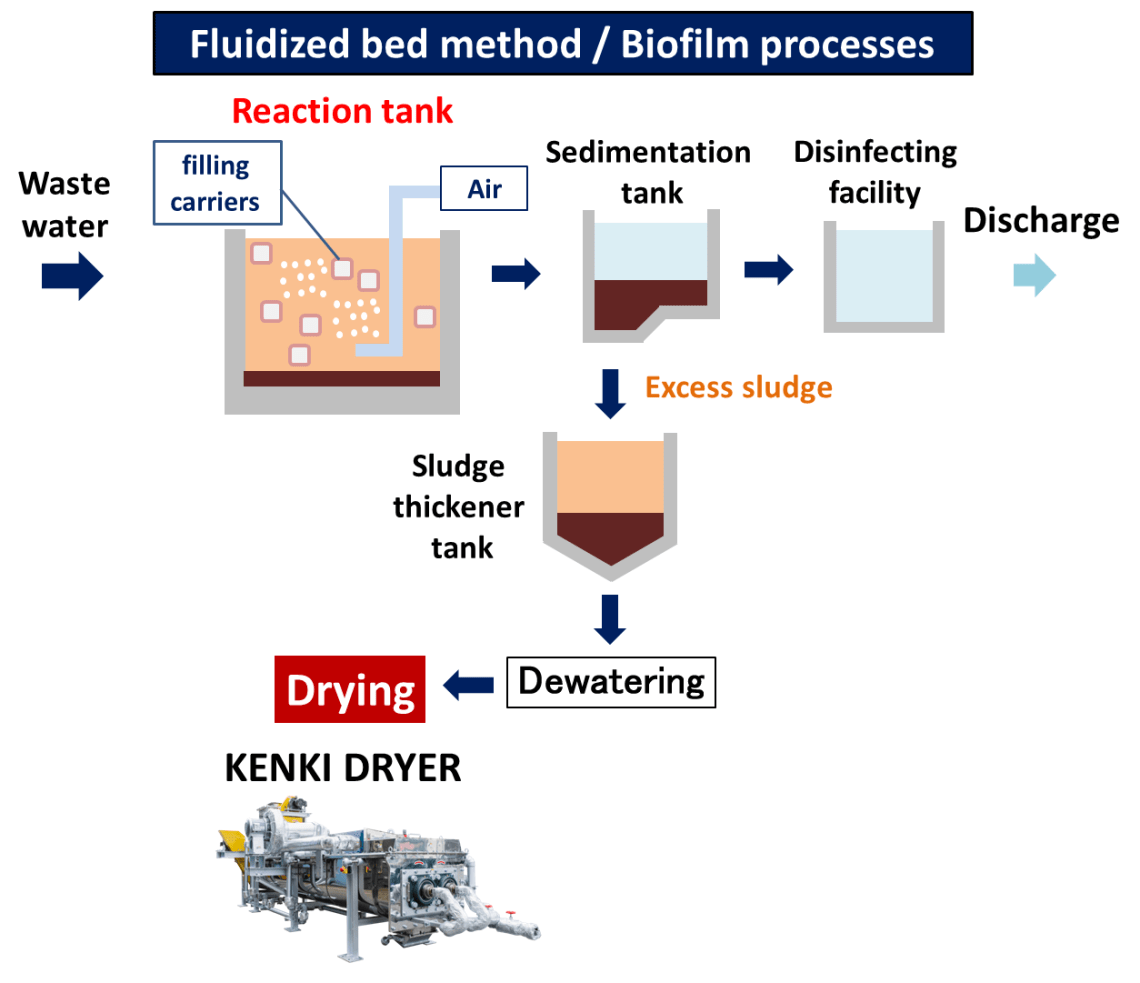 fluidized bed method wastewater treatment sludge dryer kenki dryer 24/05/2020
