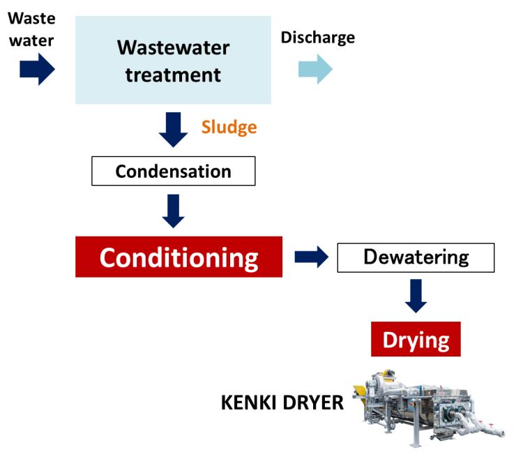 conditioning wastewater treatment sludge dryer kenki dryer 24/05/2020