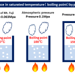 difference in saturated temperature boiling point by pressure 18/06/2020