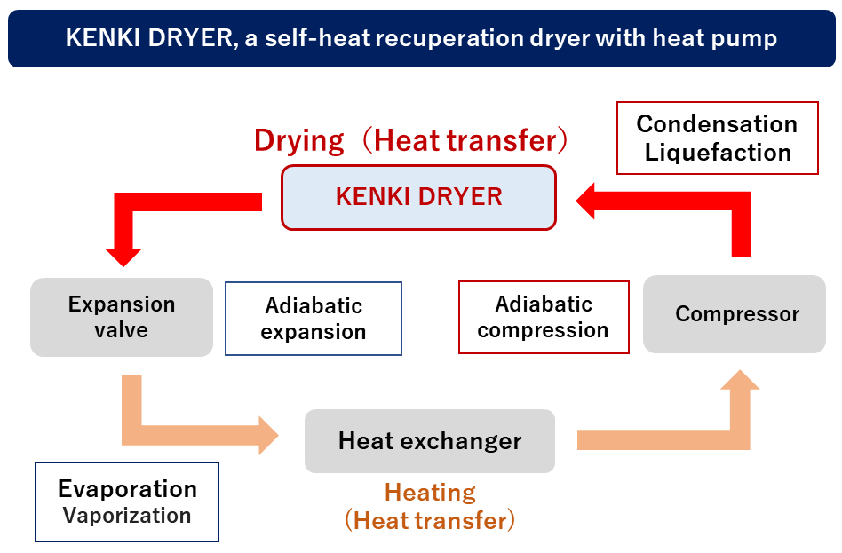 KENKI DRYER as a self-heat recuperation dryer with heat pump 09/07/2020