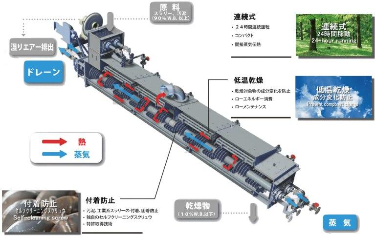 乾燥機 KENKI DRYER 3大特徴