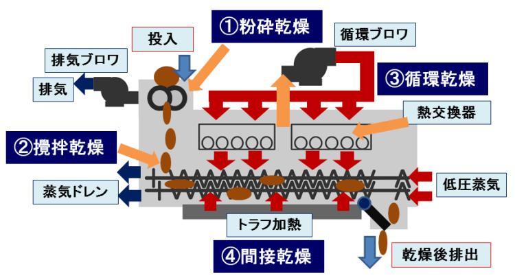 乾燥機構 kenki dryer