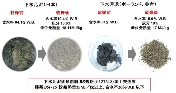 下水汚泥固形燃料化のJIS化 乾燥