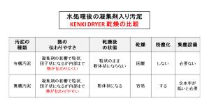 有機汚泥 有機物 乾燥比較 kenki dryer 2017.11.2