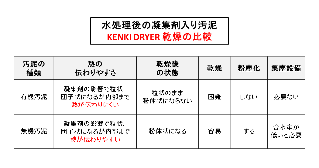 有機汚泥 有機物 乾燥比較 kenki dryer 2017.11.2