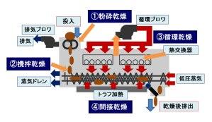 kenki dryer 4つの手段