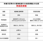 有機汚泥乾燥機 熱風乾燥機比較 kenki dryer 2017.11.6