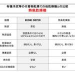 有機汚泥乾燥機 熱風乾燥機比較 kenki dryer 2017.11.6