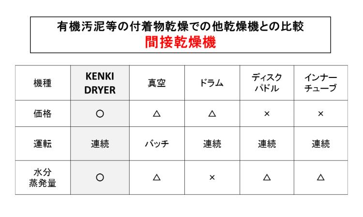 汚泥乾燥機 原料乾燥機 競合他社比較 kenki dryer 2017.11.6