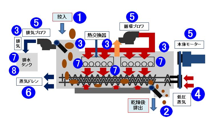 乾燥テスト 測定箇所及び写真撮影箇所 kenki dryer 2017.11.16