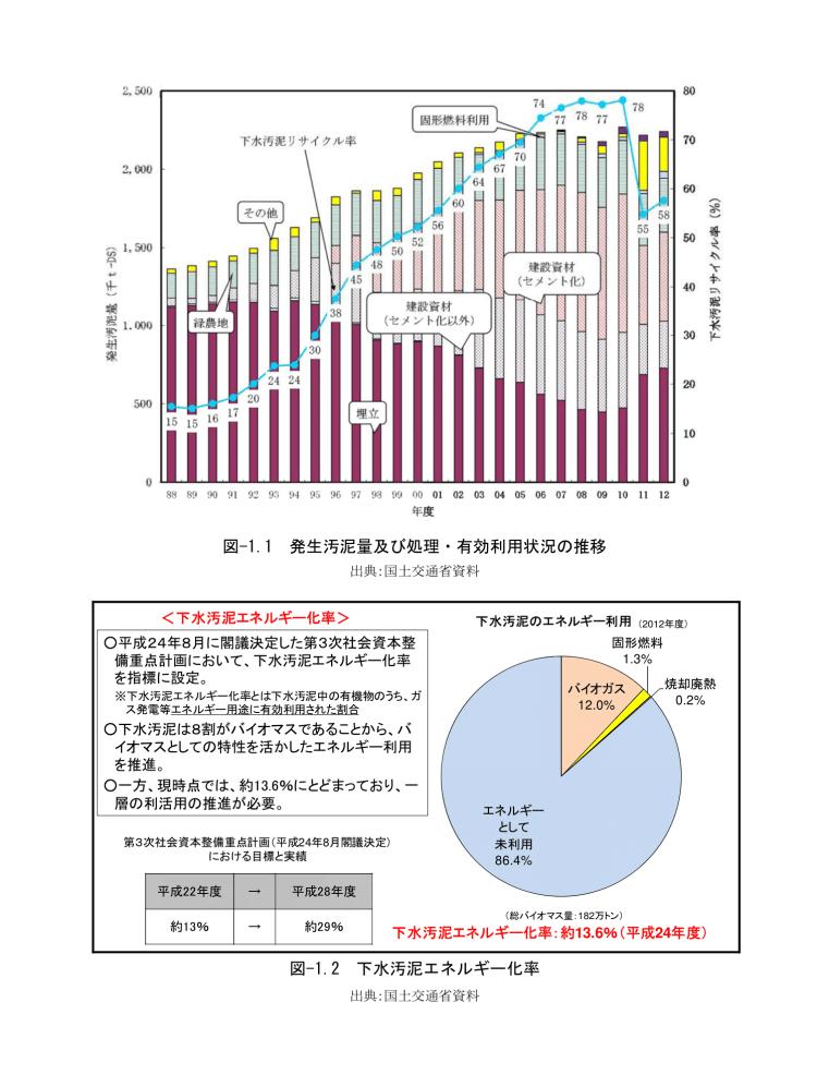 kenki dryer 下水汚泥リサイクル 汚泥発生量 エネルギー化率 2018.1.7