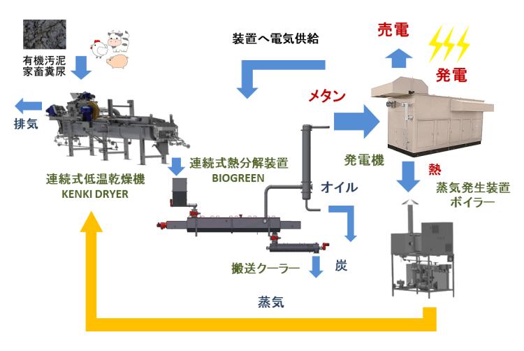 KENKI DRYER 発電システム pyropower 有機廃棄物熱分解発電システム