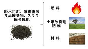 廃棄物乾燥後 リサイクル利用 KENKI DRYER
