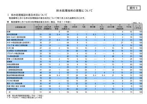 排水処理施設普及状況 環境省 KENKI DRYER 汚泥乾燥 2018.2.3