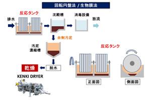 回転円盤法 生物膜法 排水処理 汚泥乾燥機 KENKI DRYER 2018.2.27