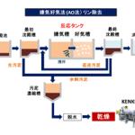 嫌気好気法 AO法 排水処理方法 汚泥乾燥機 KENKI DRYER 2018.2.14