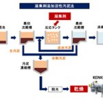 凝集剤添加活性汚泥法 汚泥乾燥機 KENKI DRYER 2018.2.15