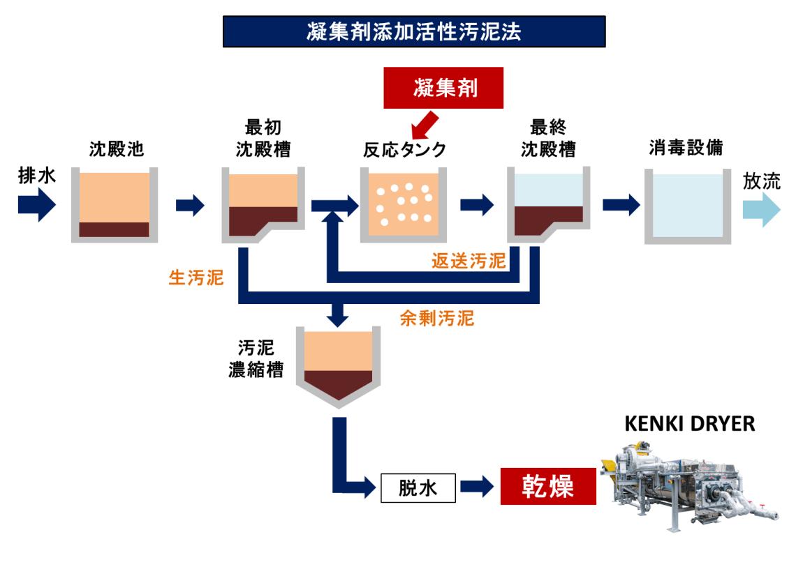 凝集剤添加活性汚泥法 汚泥乾燥 KENKI DRYER 2018.2.15