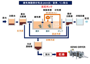排水処理 嫌気無酸素好気法 A2O法 汚泥乾燥機 KENKI DRYER 2018.2.16