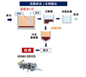 流動床法 生物膜法 排水処理 汚泥乾燥 リサイクル乾燥機 KENKI DRYER 2018.3.1