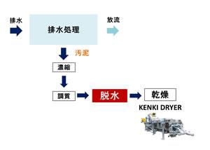 汚泥脱水 排水処理 汚泥乾燥機 KENKI DRYER 2018.3.28