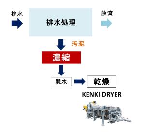 汚泥濃縮処理 汚泥乾燥機 KENKI DRYER 2018.3.18