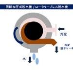 回転加圧式脱水機 ロータリープレス脱水機 汚泥乾燥機 KENKI DRYER 2018.4.9