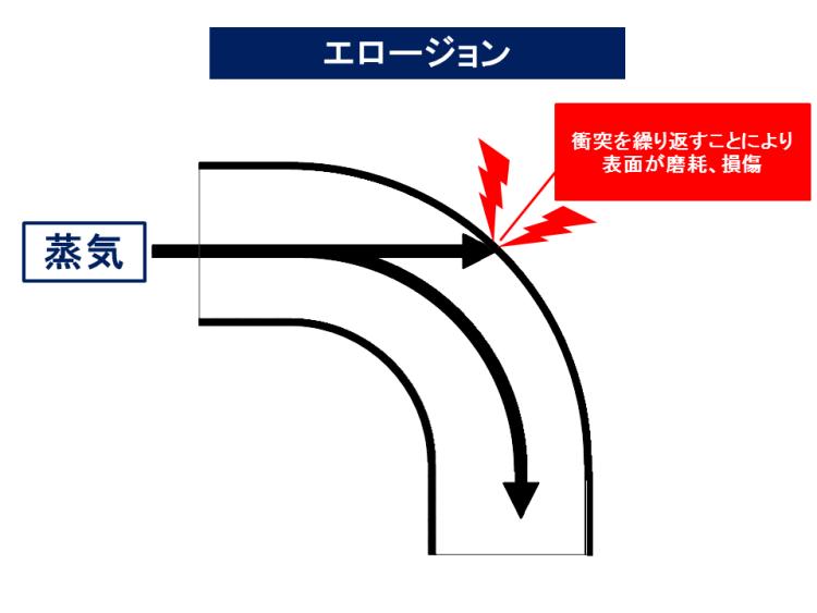 蒸気 エロージョン KENKI DRYER 2018.8.23