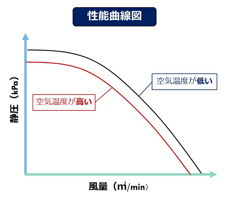 空気の温度 性能曲線図 汚泥乾燥機 kenki dryer 2020.5.31