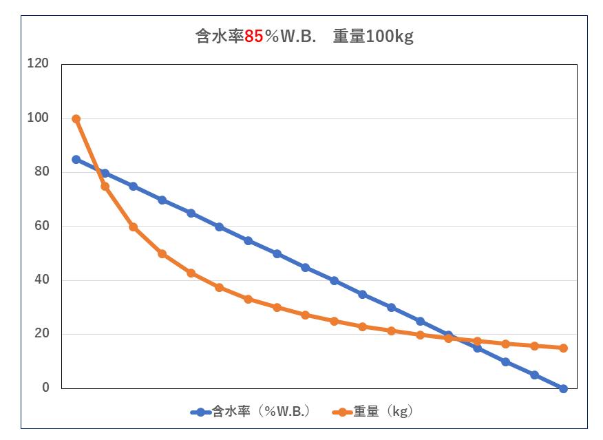含水率と重量の関係 85%W.B. 汚泥乾燥機 KENKI DRYER 2020.5.8