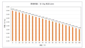 蒸発熱量 状態変化 液体気体 汚泥乾燥機 KENKI DRYER 2020.5.20