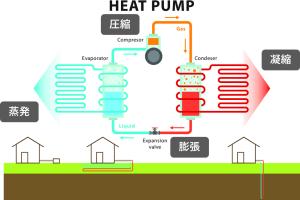 ヒートポンプフロー図 膨張 蒸発 圧縮 凝縮 ヒートポンプ汚泥乾燥機 2020.6.26